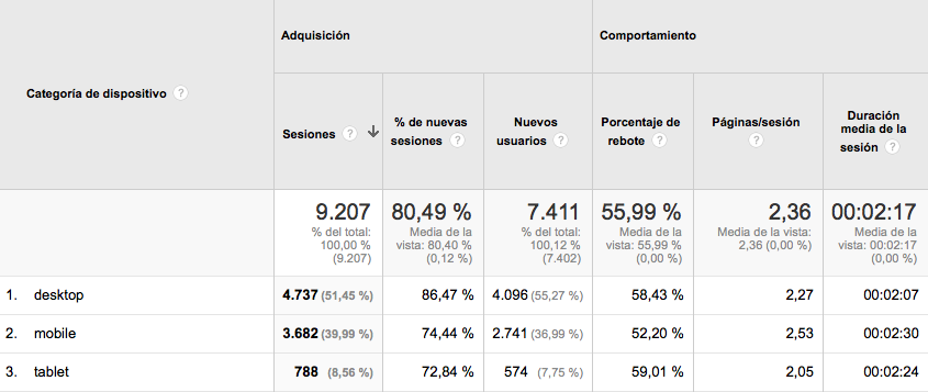 analytics-movil-desktop