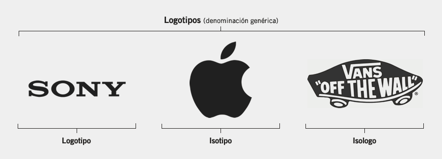 Tipos de logotipos: isologos, isotipos, imagotipos, imagologos